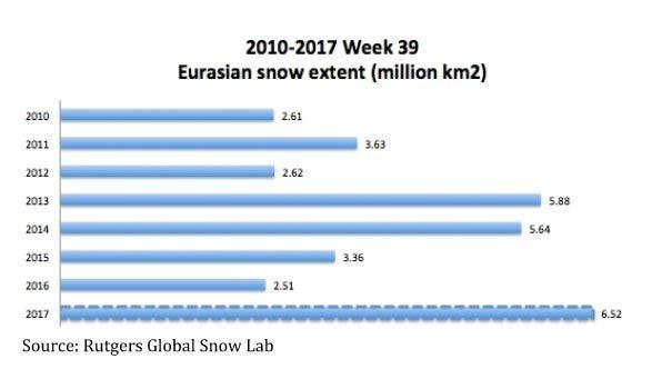 statistika-zima